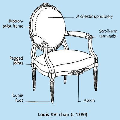 The Buzz on Antiques: Antique chairs 101 Interior Design History, Chair  Parts, Antique - The Buzz On Antiques: Antique Chairs 101 Chairs Pinterest