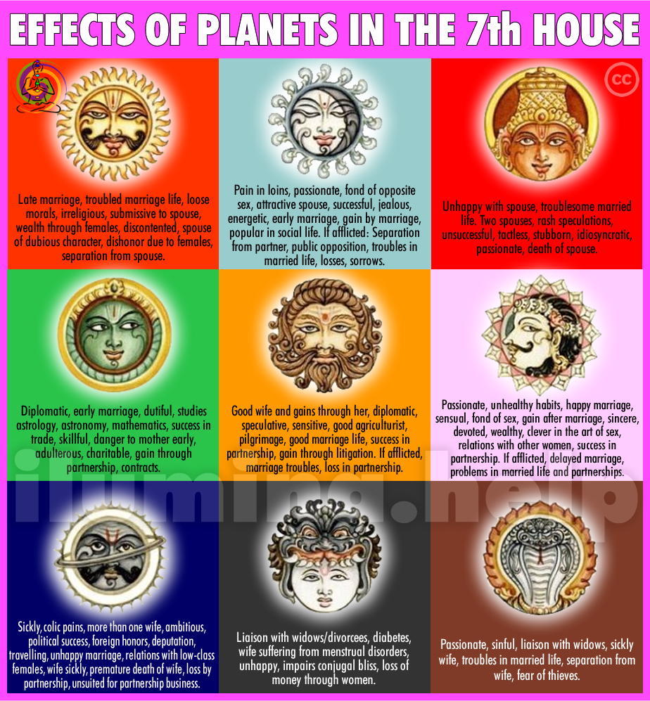 Effects of The Planets In The 7th House in Vedic Astrology