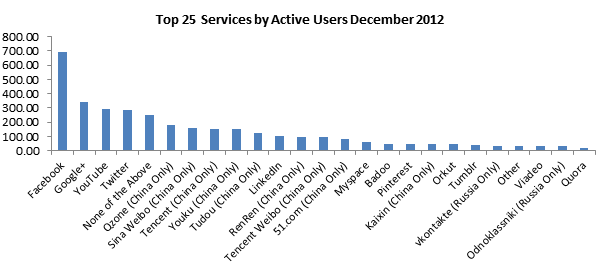 2018 networks most social popular Most Popular