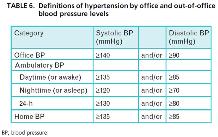 Vector más medicamento para la hipertensión