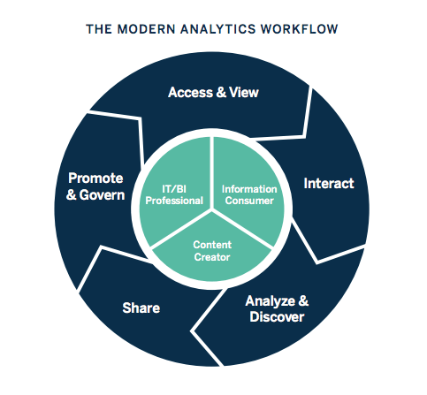 The Cycle Of Business Intelligence In 2020 Business Intelligence Business Intelligence Tools Visual Analytics