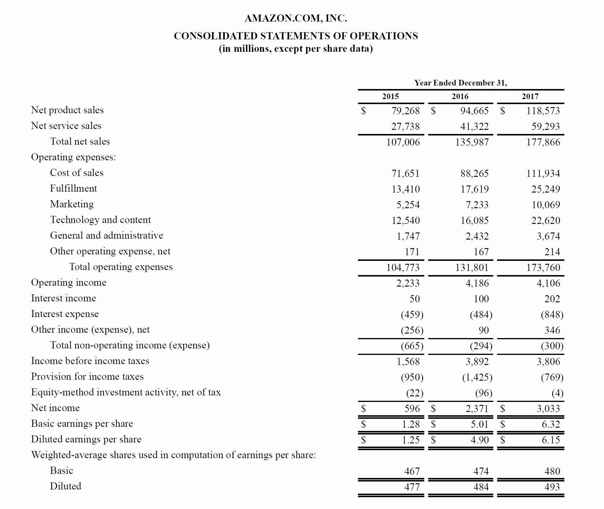 Profit Loss Statement Example Unique assumptions for Your ...