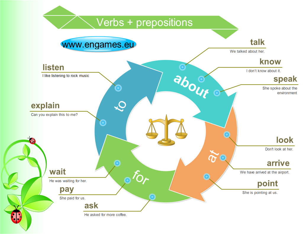 Verbs And Prepositions For Elementary Students With