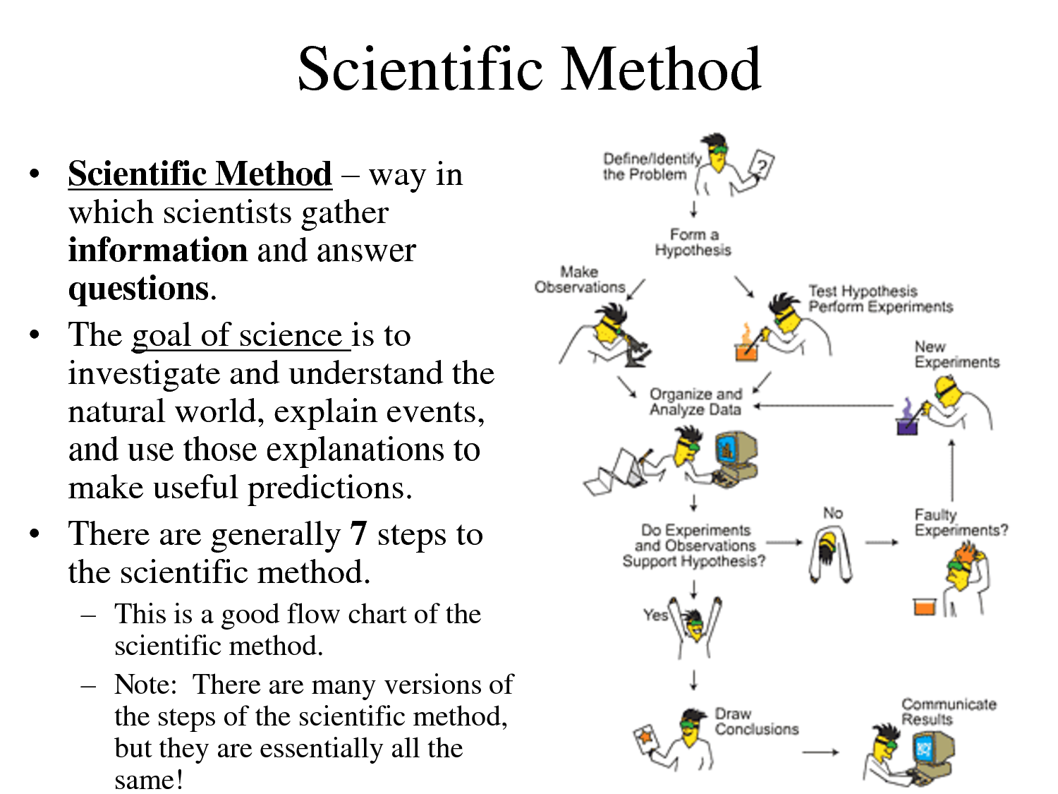 Detailed Overview Of The Scientific Method How Does It