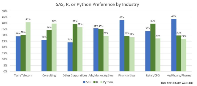 R Vs Python Usability Popularity Pros Cons Jobs And Salaries Data Science Central Data Science Python Science Articles