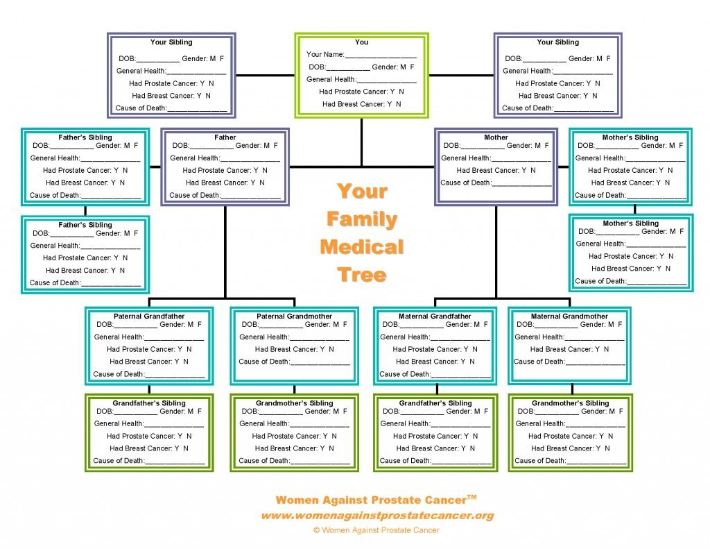 Create Your Medical Family Tree Familytree Com Family Tree