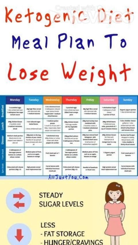 Photo of weight LOOSE  DIET KETO