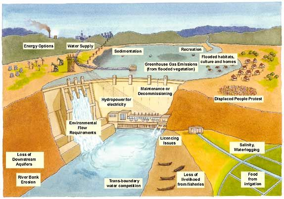 Diagram of a Hydroelectric Dam | Hydroelectric Dams