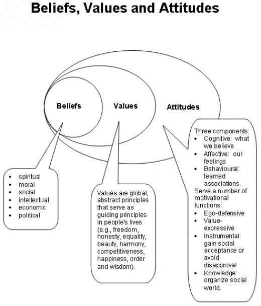 The ABC Model of Attitudes: Affect, Behavior & Cognition ...