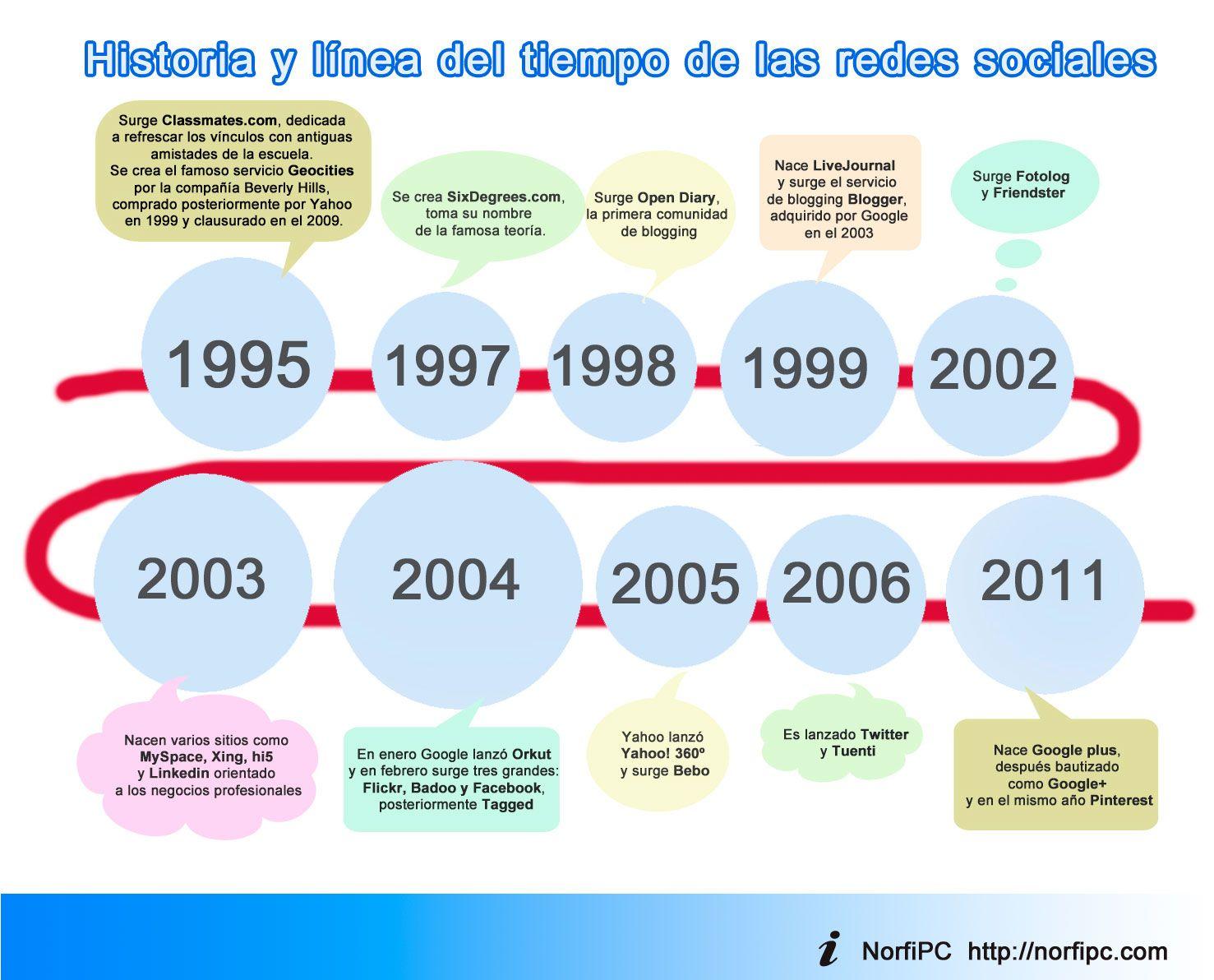 historia-linea-tiempo-redes-sociales-big.jpeg (1477×1192) | línea de ...