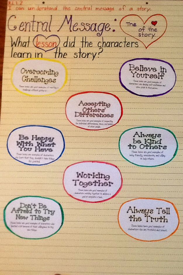 RL12-Central Message Anchor Chart My Literacy Anchor Charts