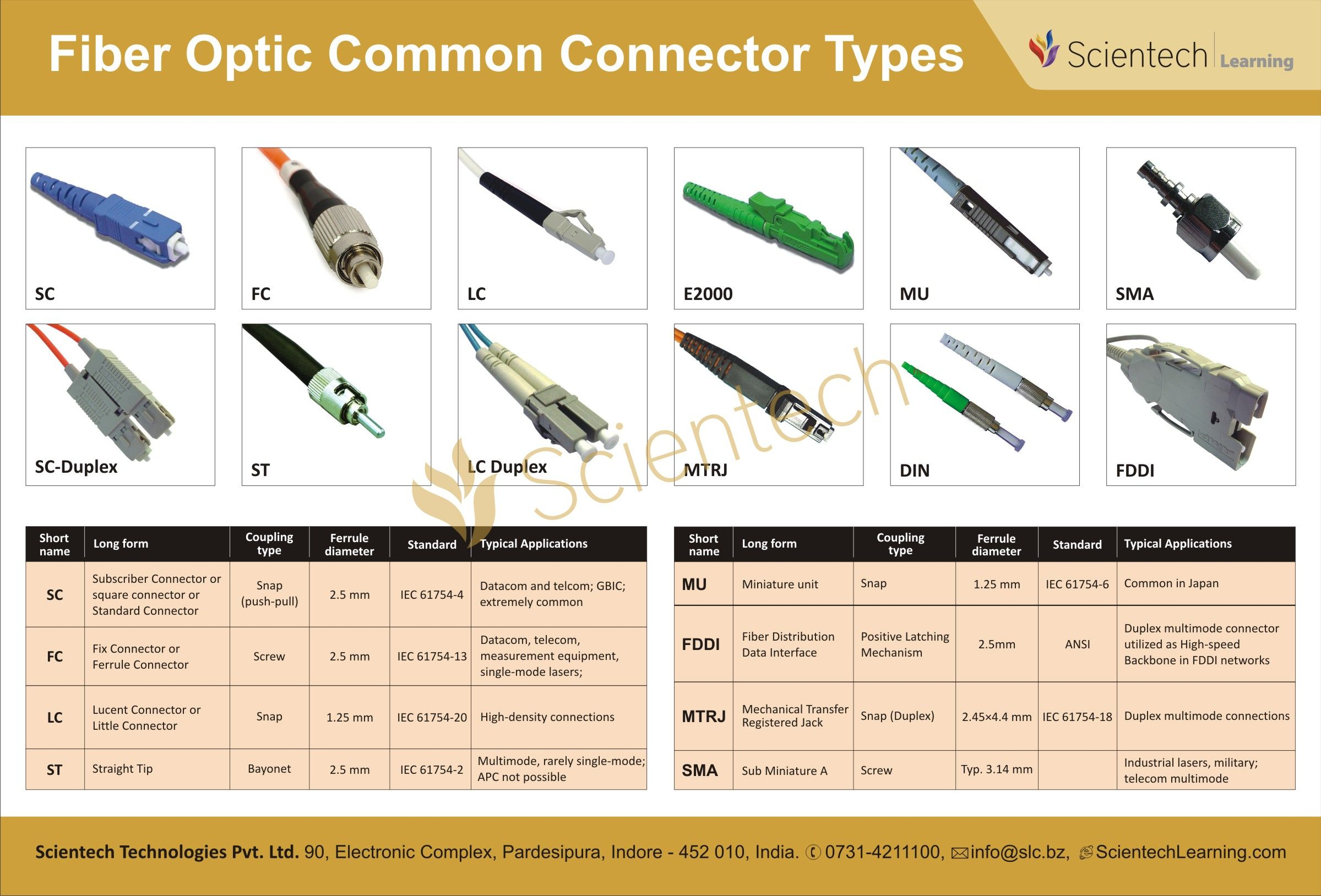 Fibre Optic Connector Types