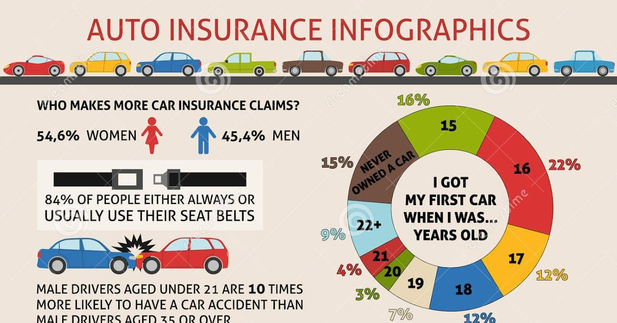 Infographics About Auto Insurance Gallery Health Insurance Infographic Car Insurance Holiday Insurance