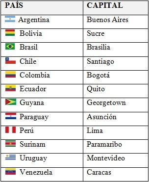 Paãses Y Capitales De Amã Rica Del Sur America Paises Y Capitales Capitales De Paises Banderas De América Latina