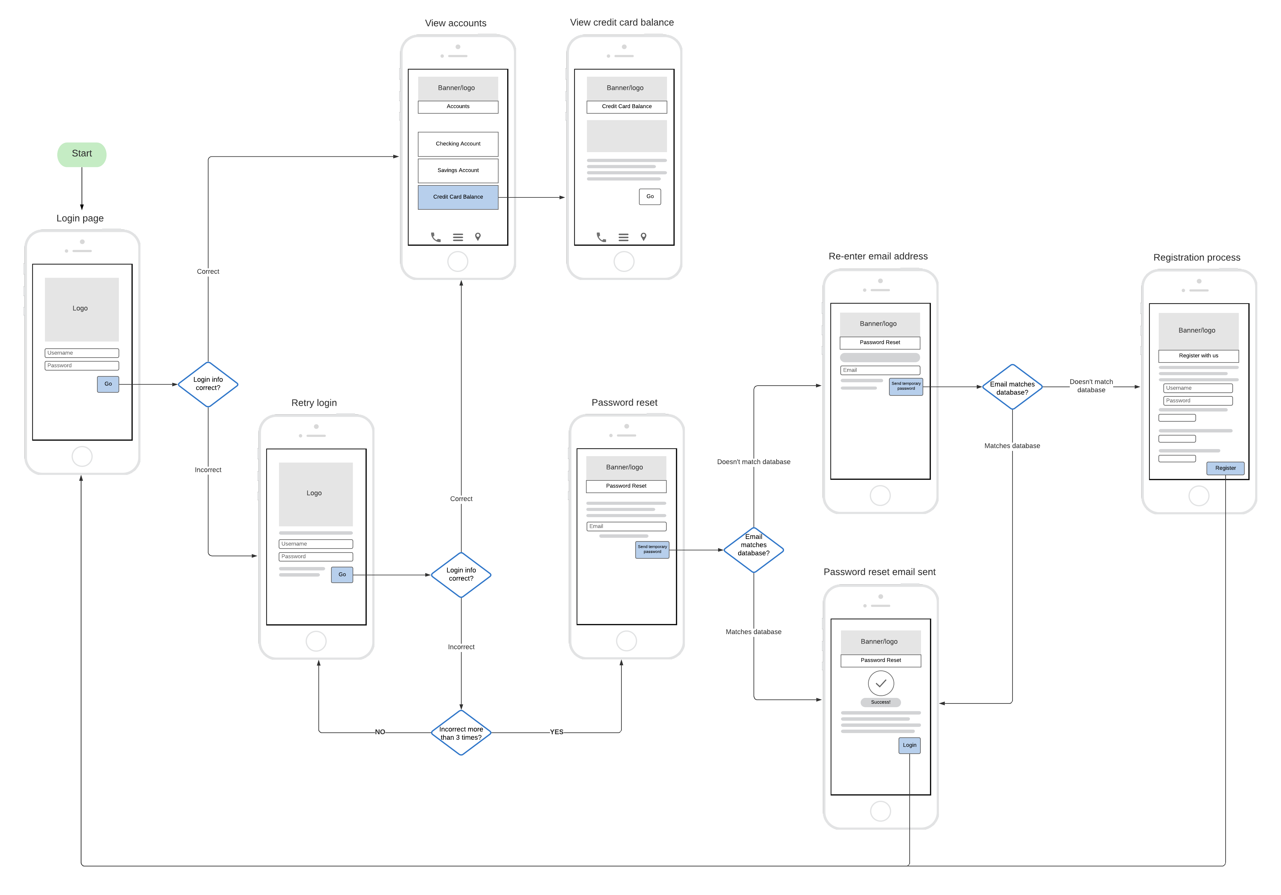 How To Make A User Flow Diagram