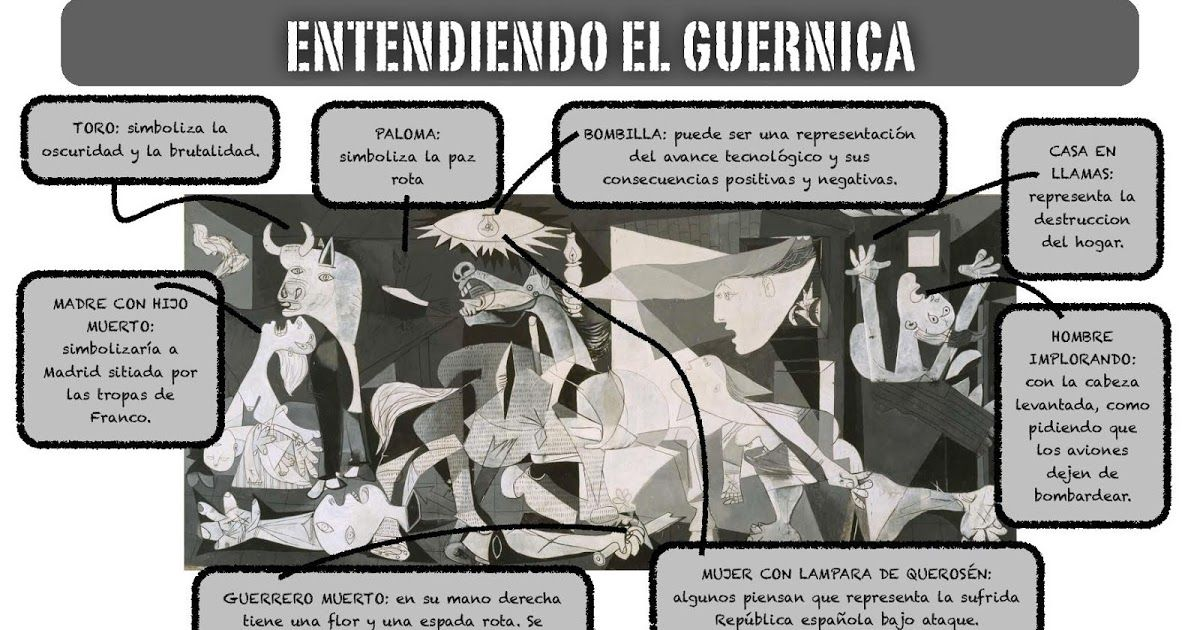 description de guernica en espagnol
