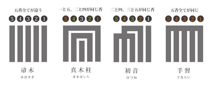 源氏香ルール | 46 香道