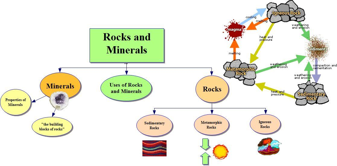Rocks and minerals graphic organizer teaching with graphic rocks and minerals graphic organizer ccuart Images
