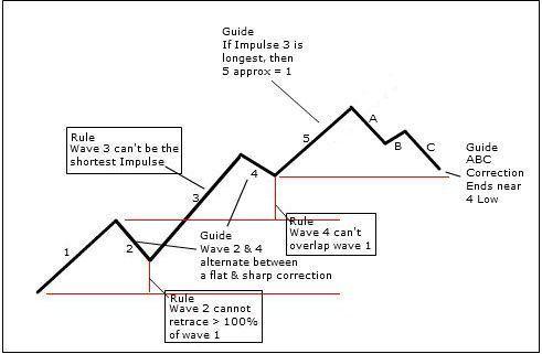 Stock Chart Analysis Tehnicheskij Analiz Finansy I Biznes