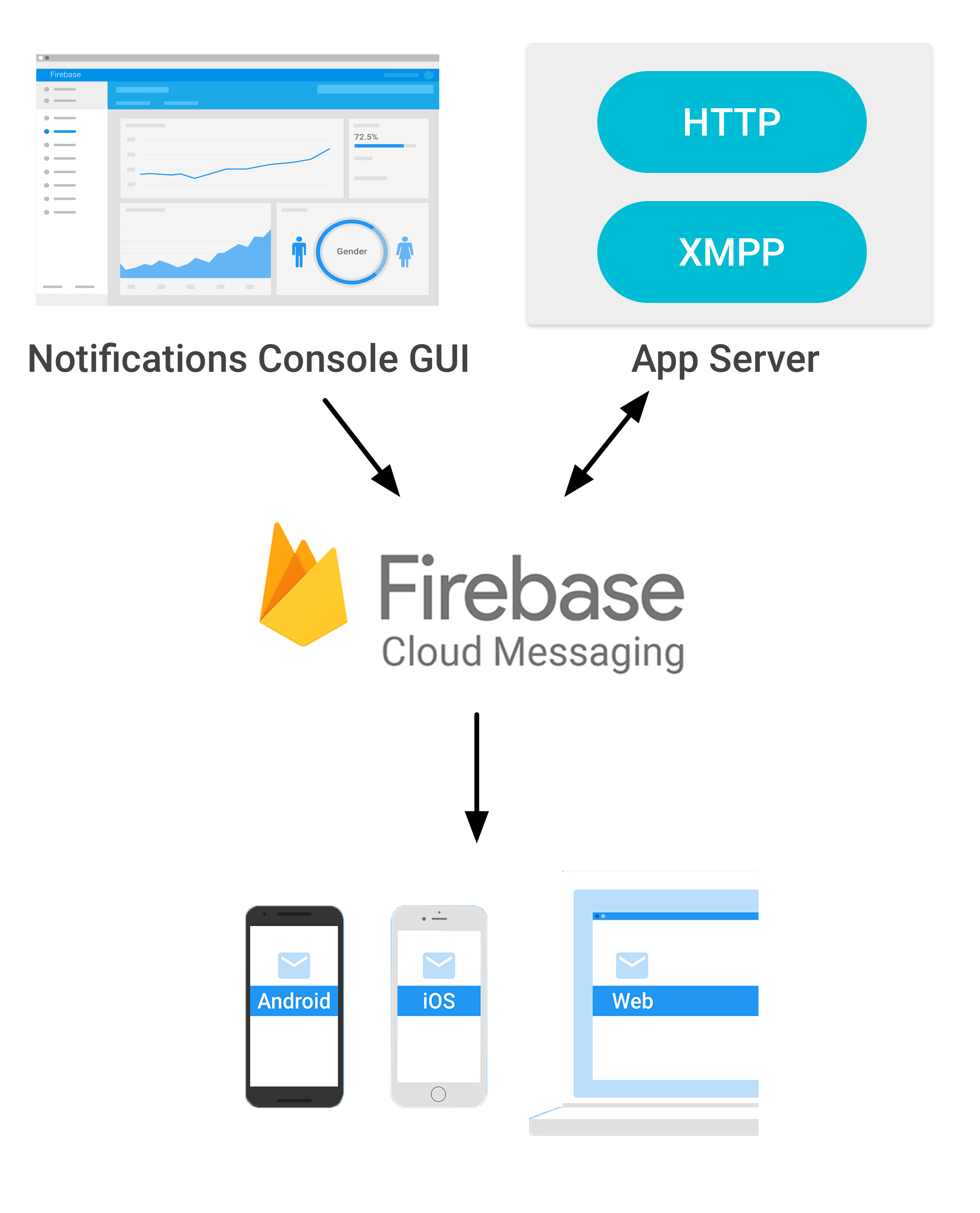 hight resolution of firebase cloud messaging architecture diagram