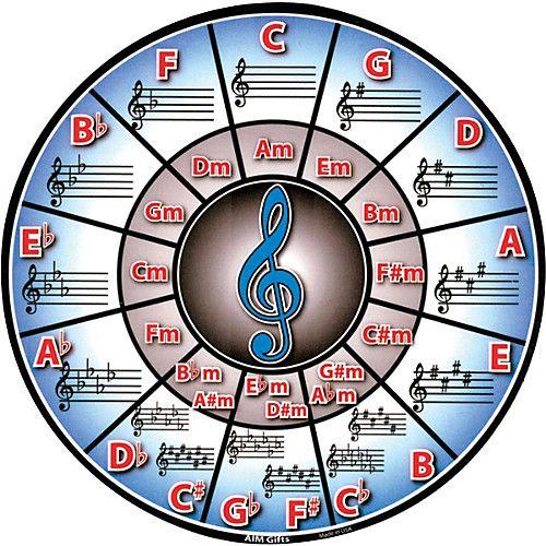 AIM Circle Of Fifths Mousepad