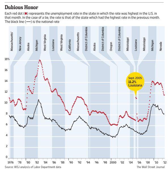 Longest Stretches Of Unemployment Economics Great Recession