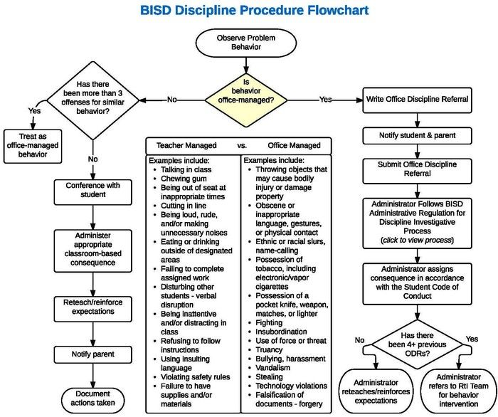 This is  very clear student behavior flow chart and  like the organization it brings process of dealing with also rh pinterest