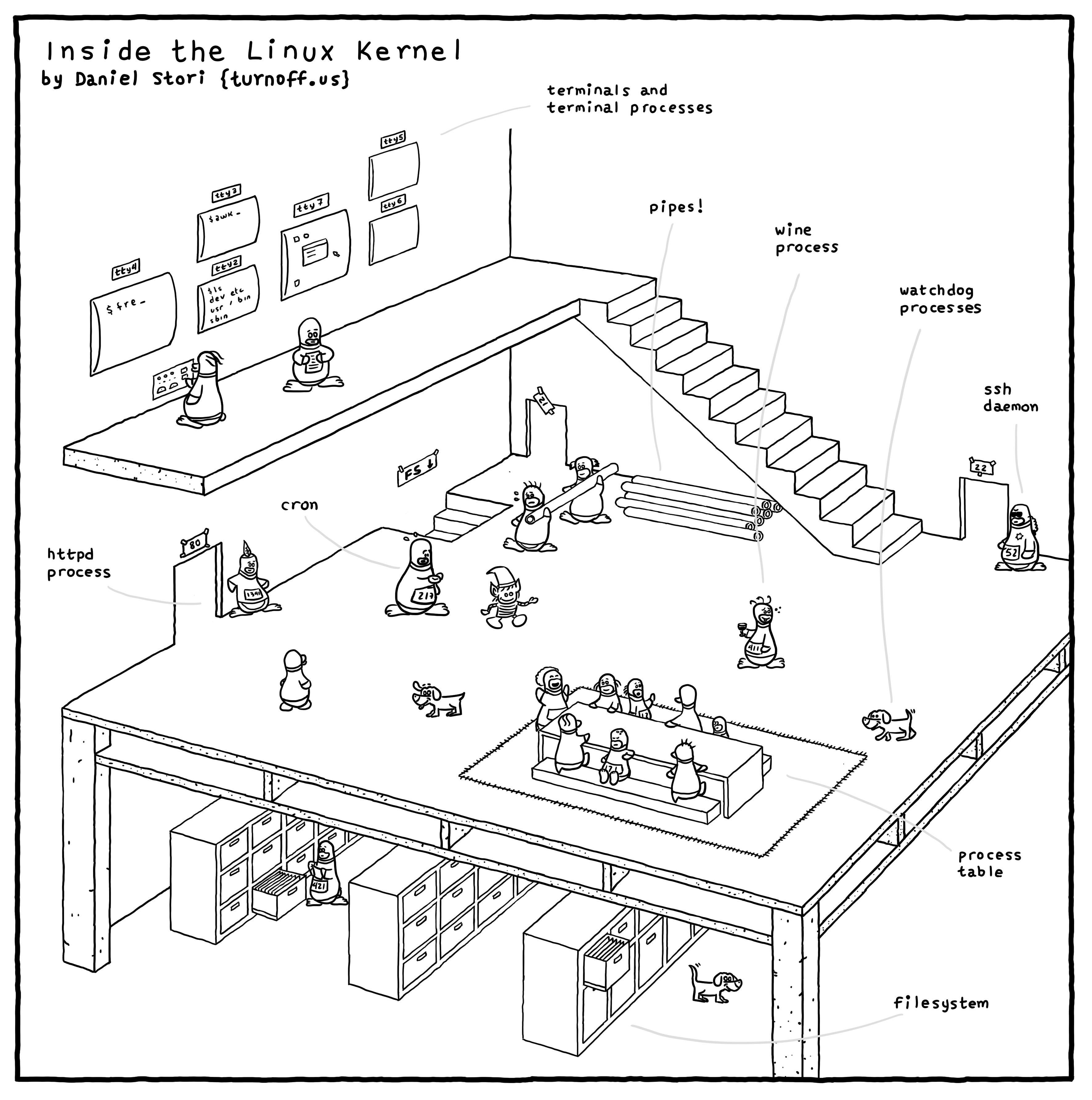 Inside The Linux Kernel Geek Comic