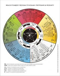 Ogolnopolska Organizacja Kwiat Kobiecosci Pie Chart Chart Health