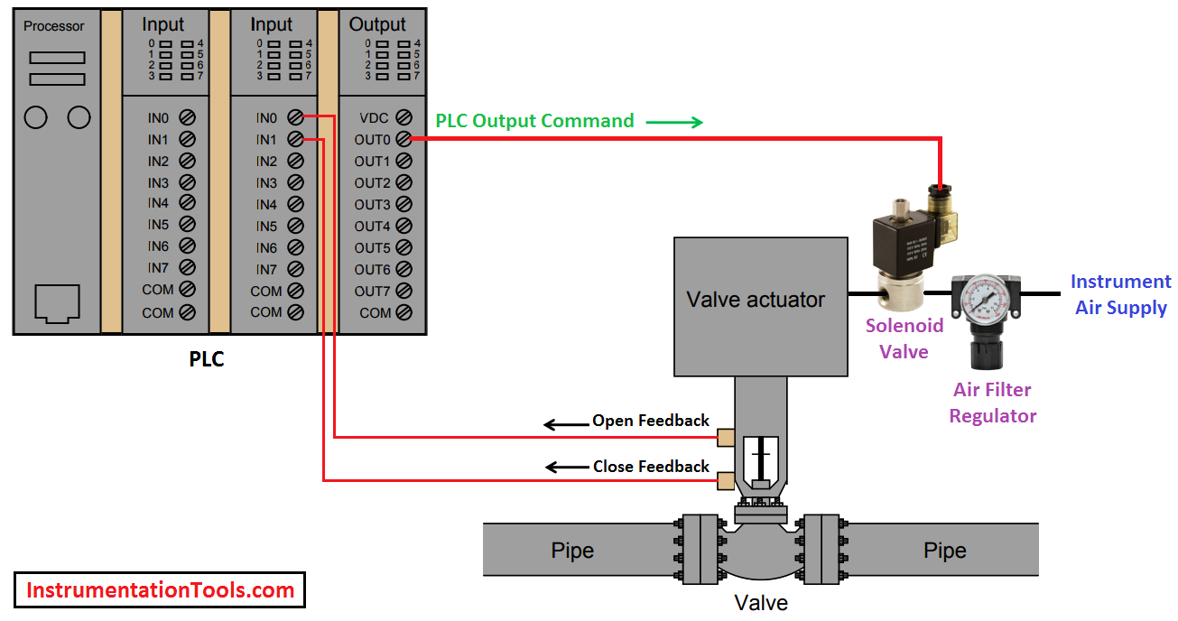 objective to understand the basic concept of on off valve using a plc target users students technicians freshers g e t s note barrier or relay not  [ 1305 x 688 Pixel ]