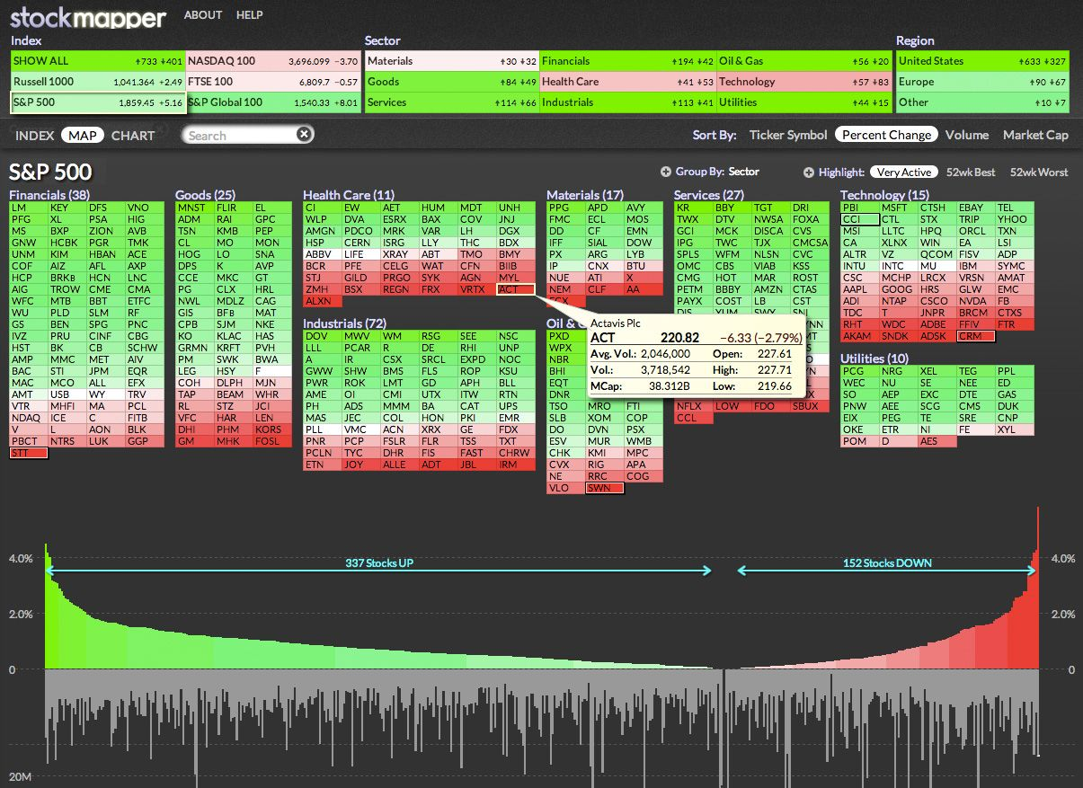 Stockmapper Is Our Award Winning Visually Dynamic Map Of 1800 Stocks An Easily Absorbed At A Glance View Of Individua Trading Charts Heat Map Capital Market