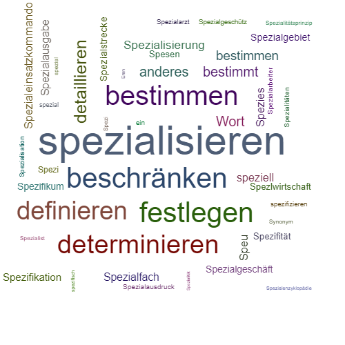 Spezialisieren Synonym Lexikothek Ein Anderes Wort Fur Spezialisieren Wortfamilien Wort Worter