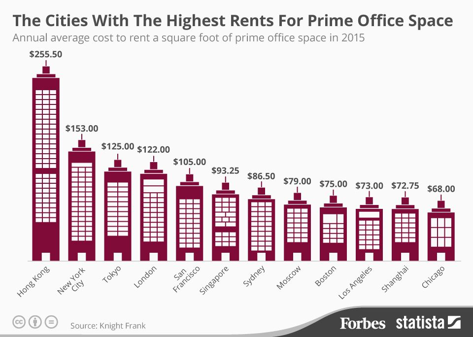 The Cities With The Highest Rents For Prime Office Space Infographic Office Space Rent Real Estate Office
