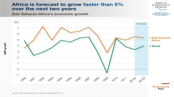 Africa Is Forecast To Grow Faster Than 5 Over The Next Two