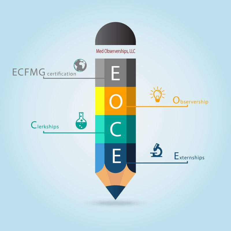 Ecfmg Certification Observership Clerkship And Externship