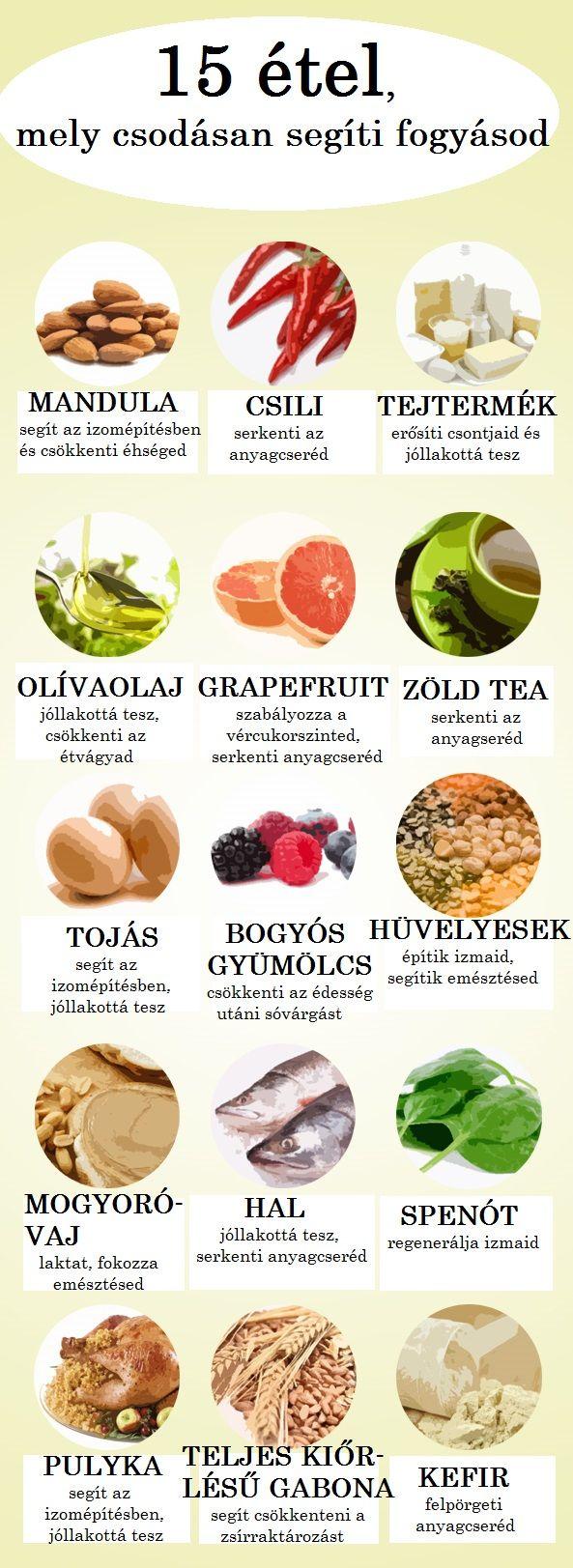 gyors zsírégető ételek
