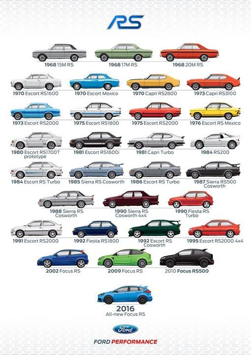 Every Ford Rs Model From 1968 To 2016 Ford Fordfocus Fordfocusrs Ford Rs Ford Motorsport Ford Focus Rs