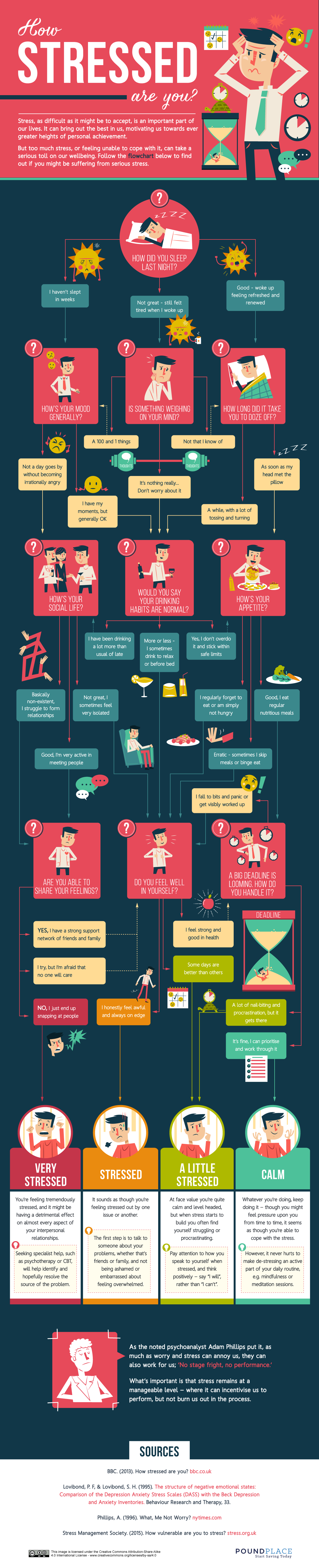 How Stressed Are You? #Infographic