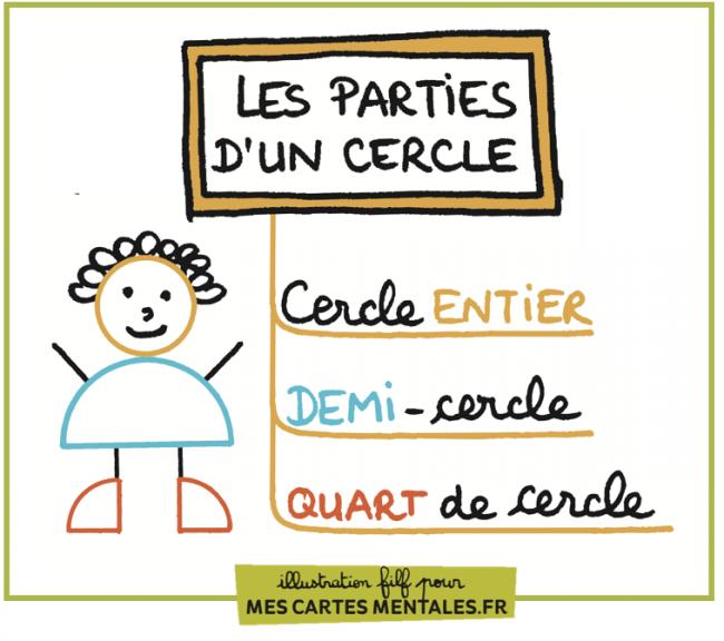 Les Parties D Un Cercle Carte Mentale Cartes Professeur Des Ecoles