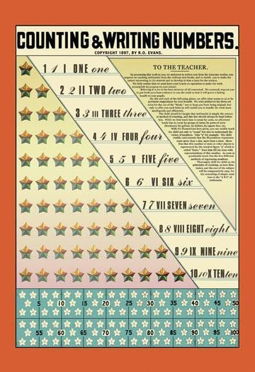 Counting and Writing Numbers 20x30 poster