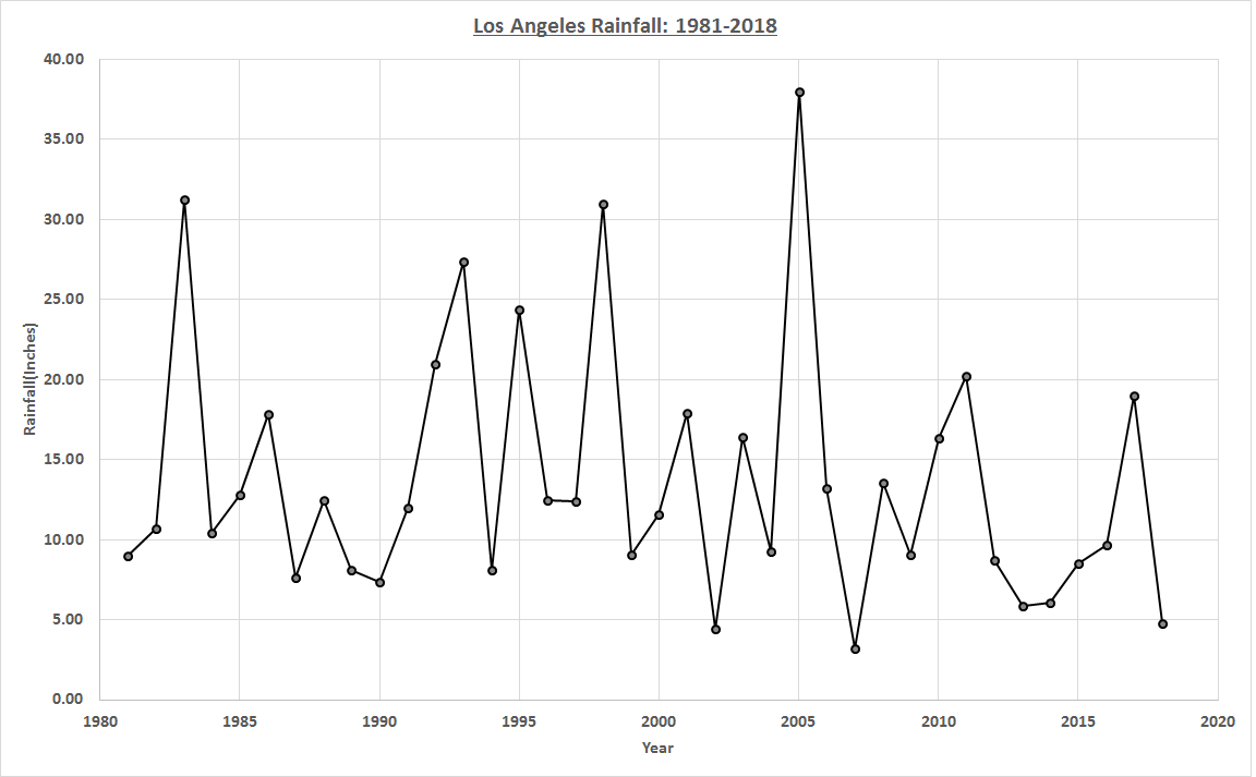 Los Angeles Civic Center Rainfall 1981 2018 How To Level Ground Rainfall California Wildfires