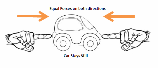 Examples Of Balanced Forces And Unbalanced Forces This Website