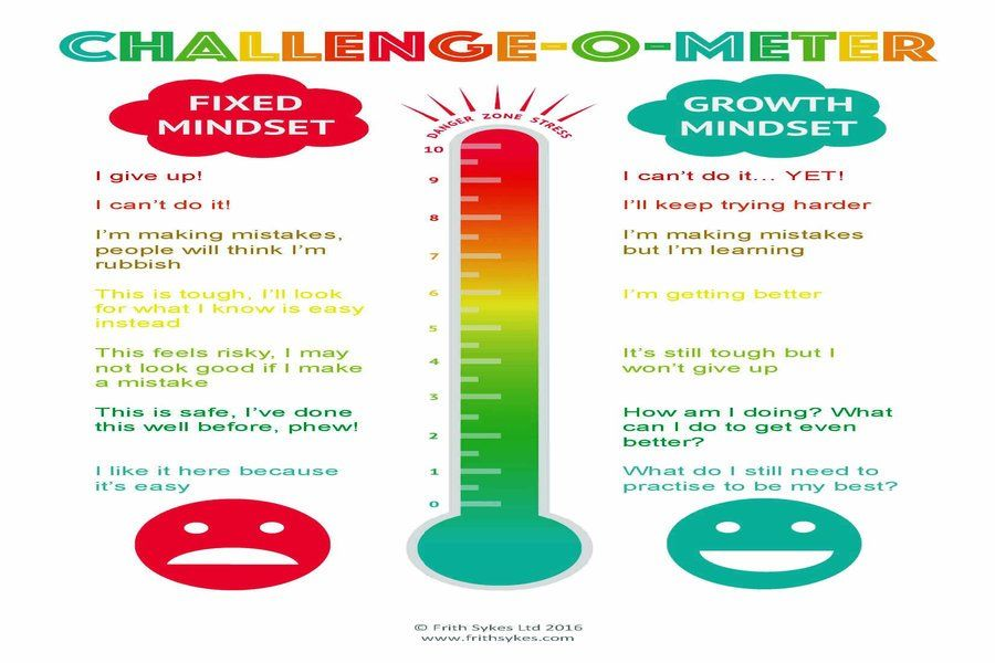 A Growth Mindset Could Buffer Kids From >> Challenge O Meter Learning Mindset Growth Mindset Mindset
