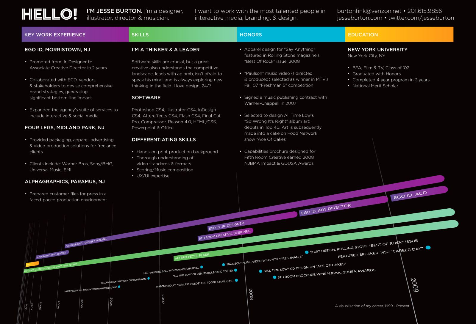 Another Timeline Resume Design Pinterest Infographic Resume