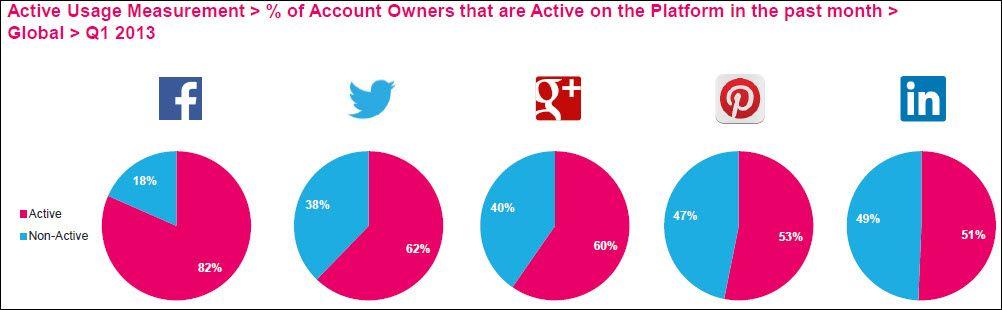 Facebook hat gegenüber Twitter, Google+, Pinterest und Linkedin ganz klar die aktivsten Nutzer: 5 Insights into the Latest Social Media Facts, Figures and Statistics - Jeffbullas's Blog
