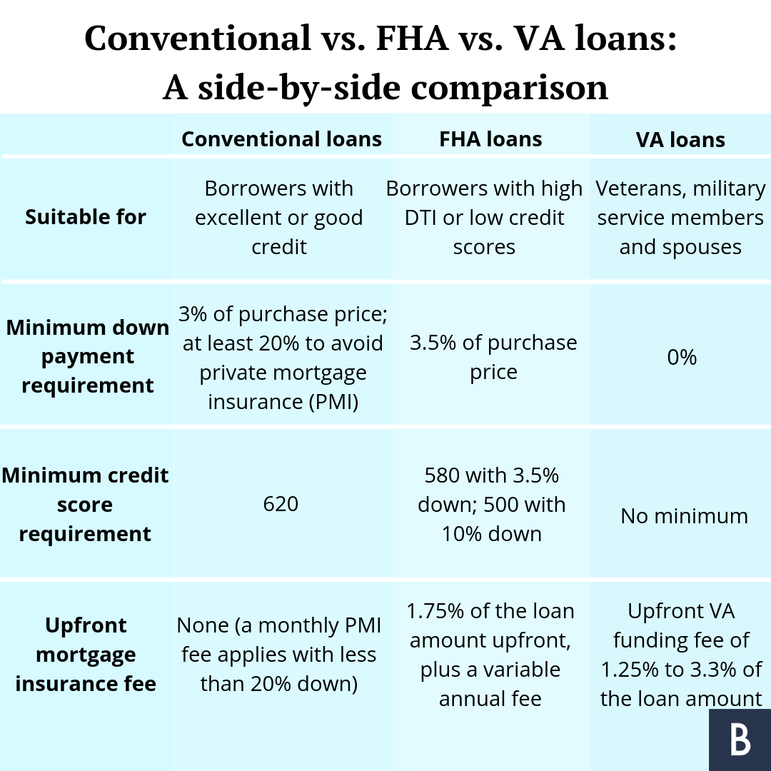 Conventional Vs Fha Vs Va Loans Best Mortgage For You Bankrate Fha Loans Fha Mortgage Va Mortgage Loans