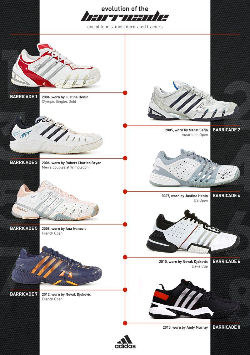 029c3aafa71dd Evolution of the Adidas Barricade