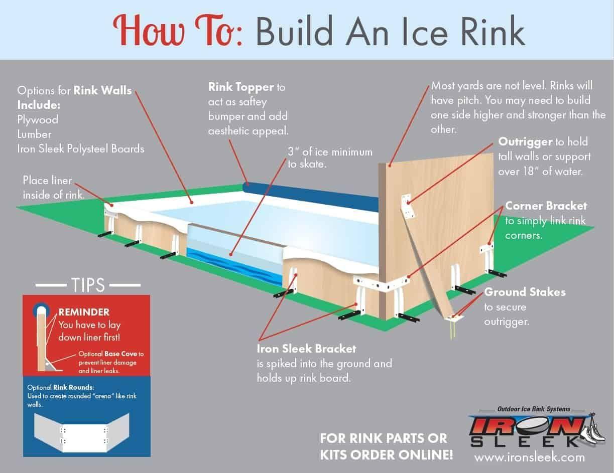 10 Ways How To Build A Backyard Ice Rink Ideas Backyard Ice Rink Ice Rink Backyard Hockey Rink Best backyard skating rink kit