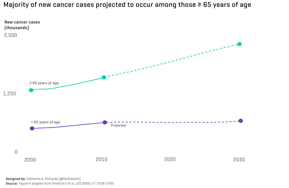 Majority of new cancer cases projected to occur among those ≥ 65 years of age