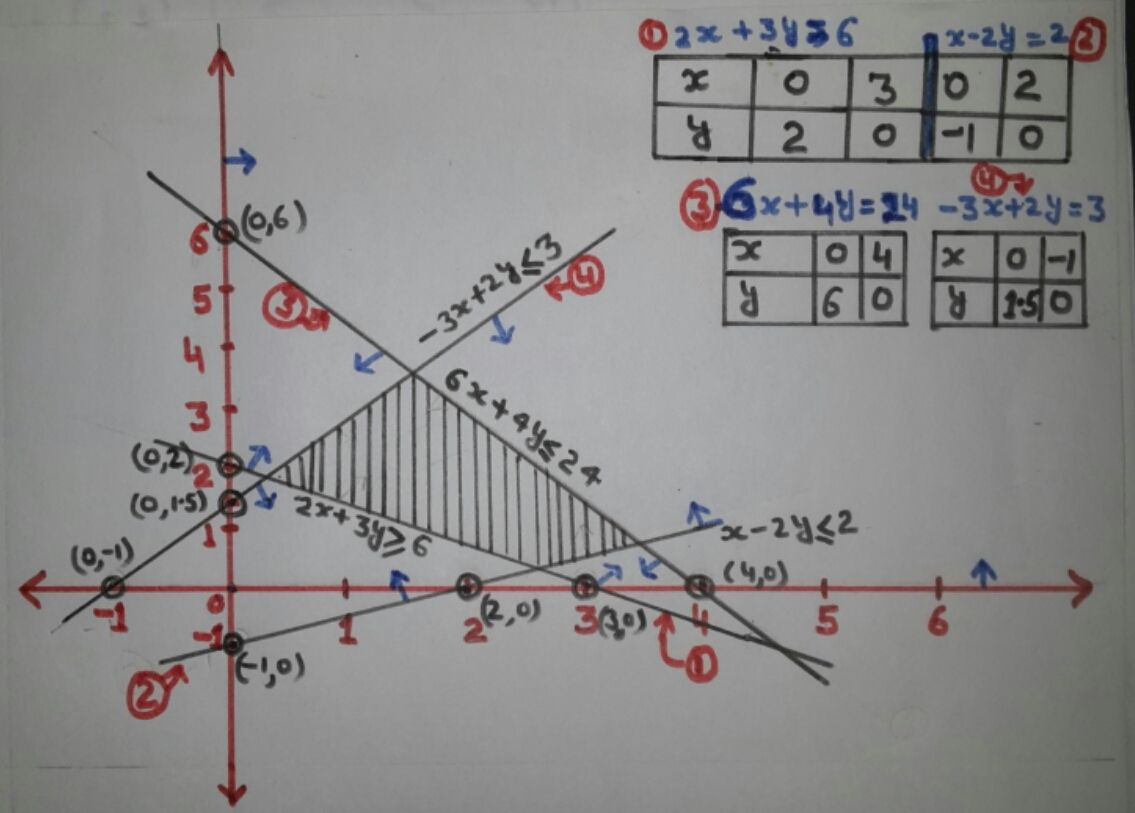 Linear Inequalities And How To Solve Inequalities Graphically In 2021 Linear Inequalities Graphing Linear Inequalities Graphing Inequalities